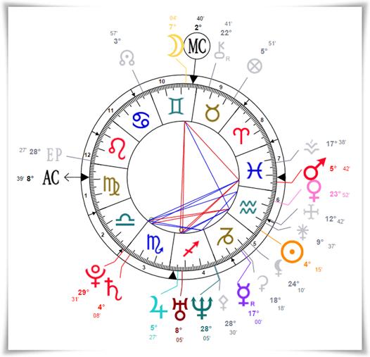 astrologue en ligne-coach développement personnel-contact voyant Paris-voyance sérieuse par téléphone-vais-je avoir un enfant bientôt