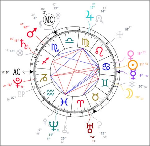 contact voyant Paris - voyance sérieuse par téléphone - astrologue en ligne - coach développement personnel